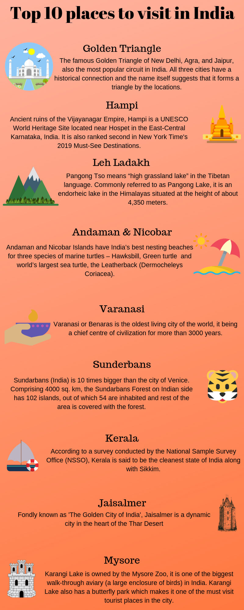 Top 10 places in India